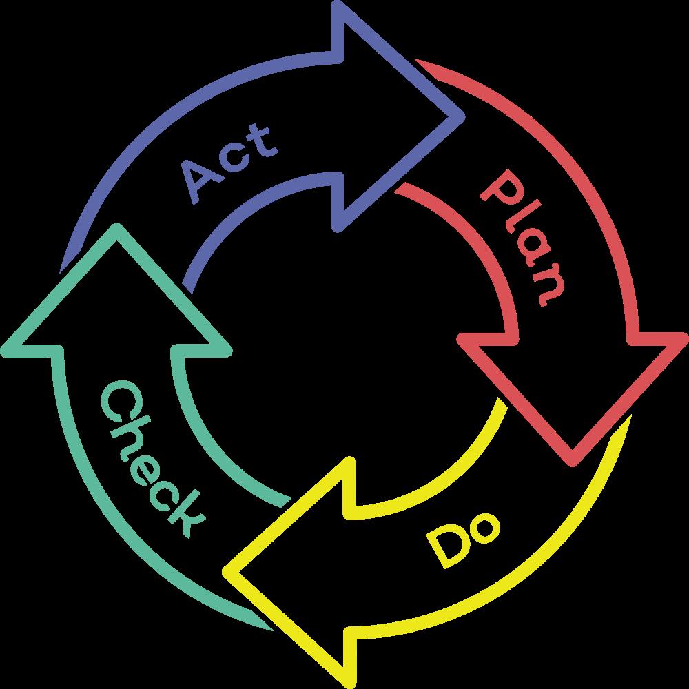 Plan_Do_Check_Act.jpg
