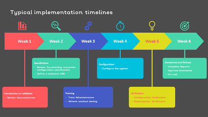 13 Typical implementation journey