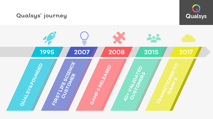 3 Qualsys journey