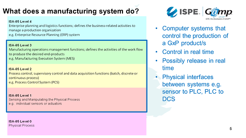 3 what does a manufacturing system do