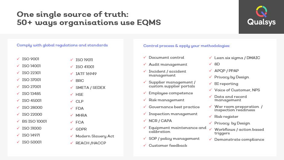 50 ways organisations use EQMS