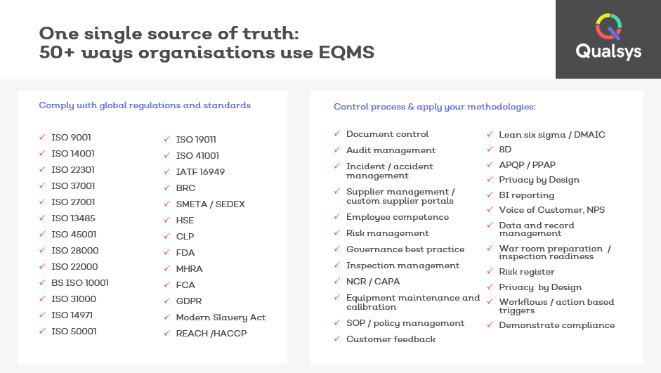 50 ways organisations use EQMS