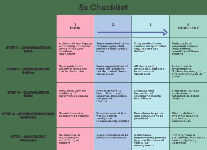 5s Checklist-1