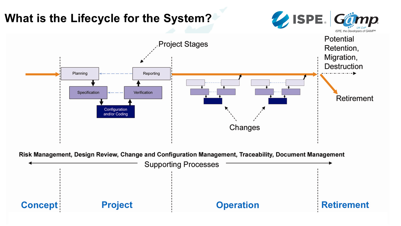 7 lifecycle GMP systems