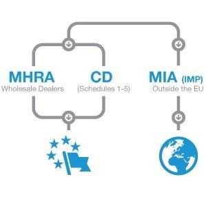 BAP Pharma Standards