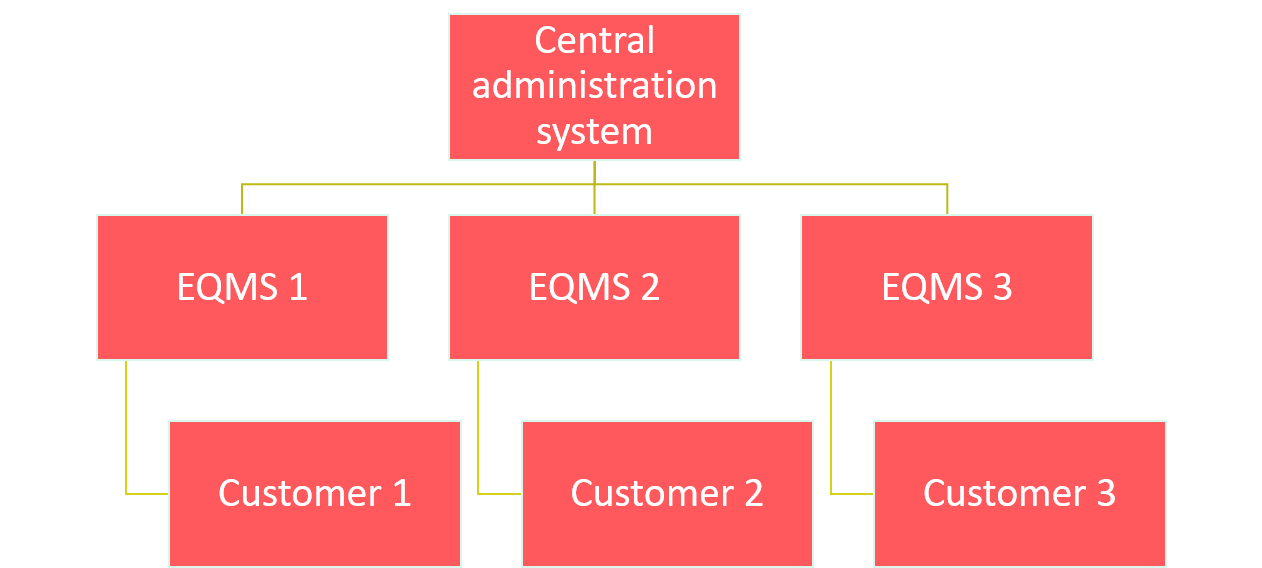 BT use of EQMS