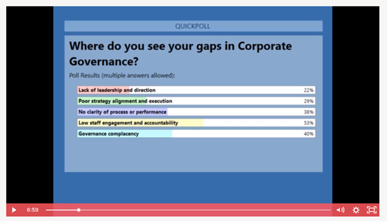 Corporate governancce - biggest gaps in employee engagement