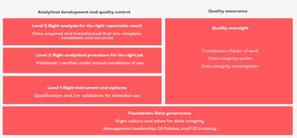 Data integrity framework
