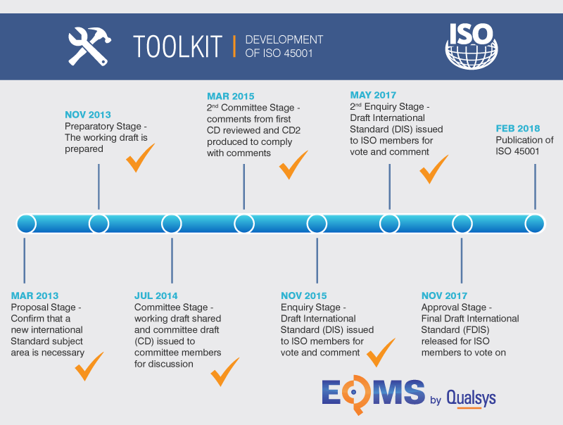 Development-of-ISO-45001-timeline.png