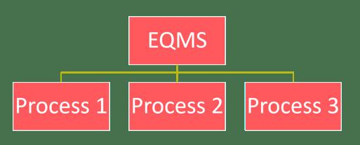 Diageo process