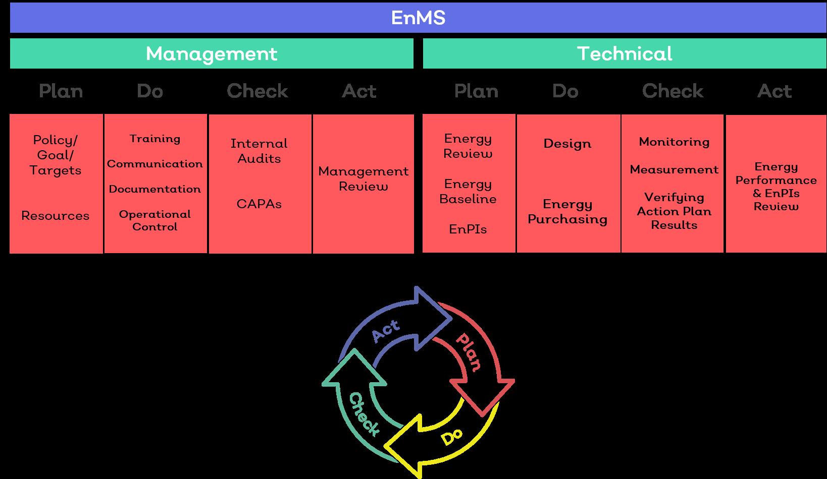 EnMS-1