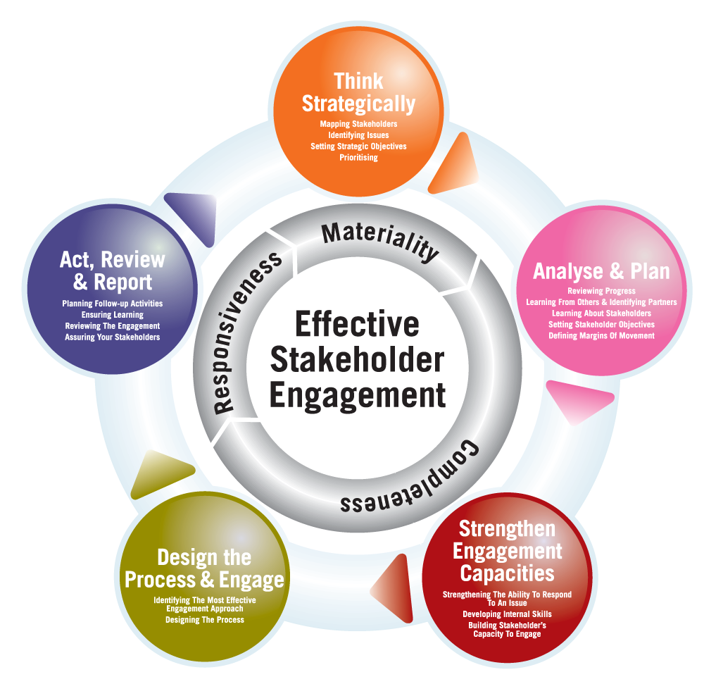 Five-Stage-Stakeholder-Engagement-Framework.png