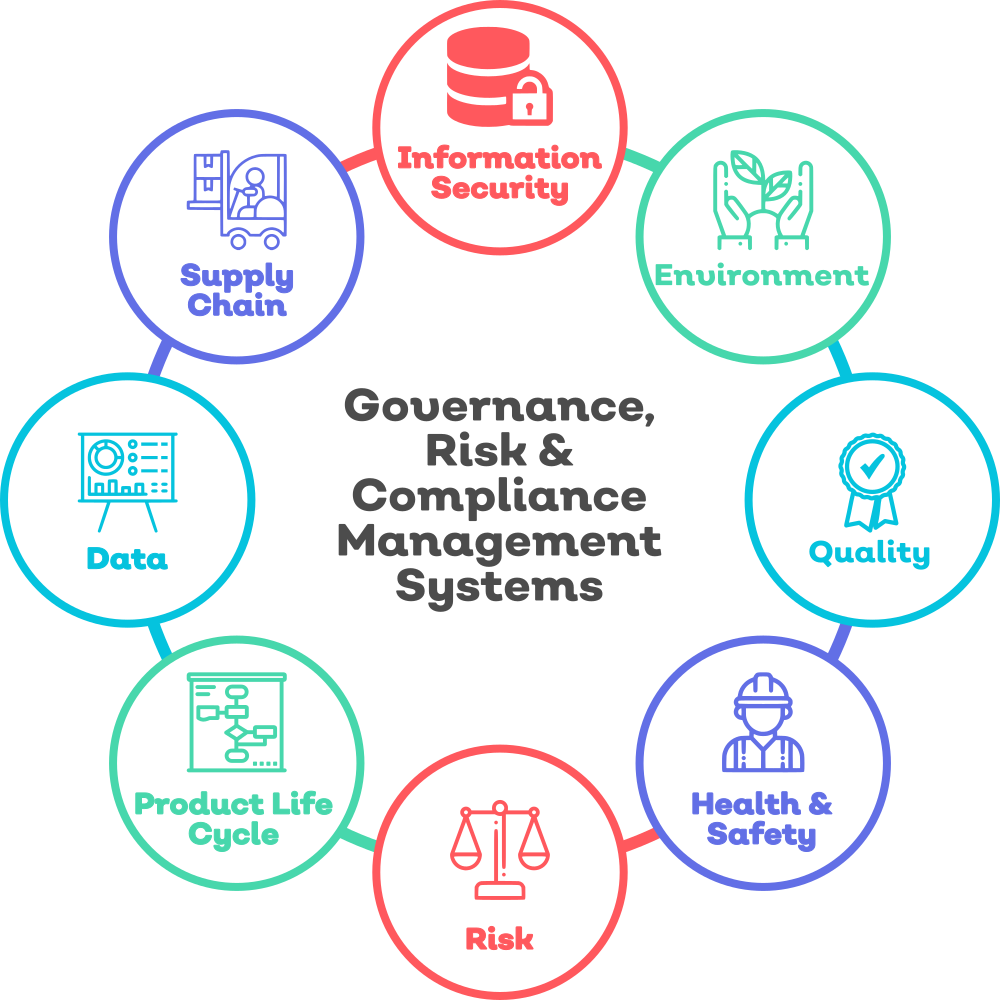 GRC Management Systems