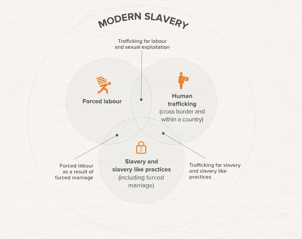 Global slavery diagram