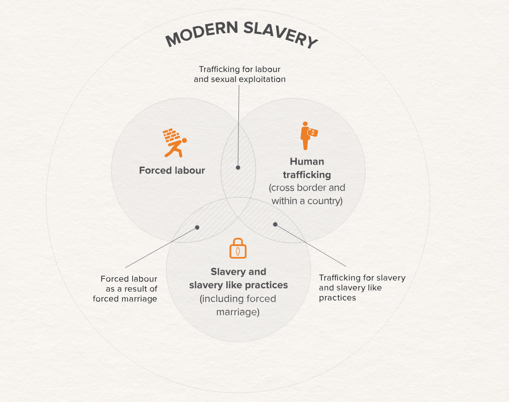 Global slavery diagram