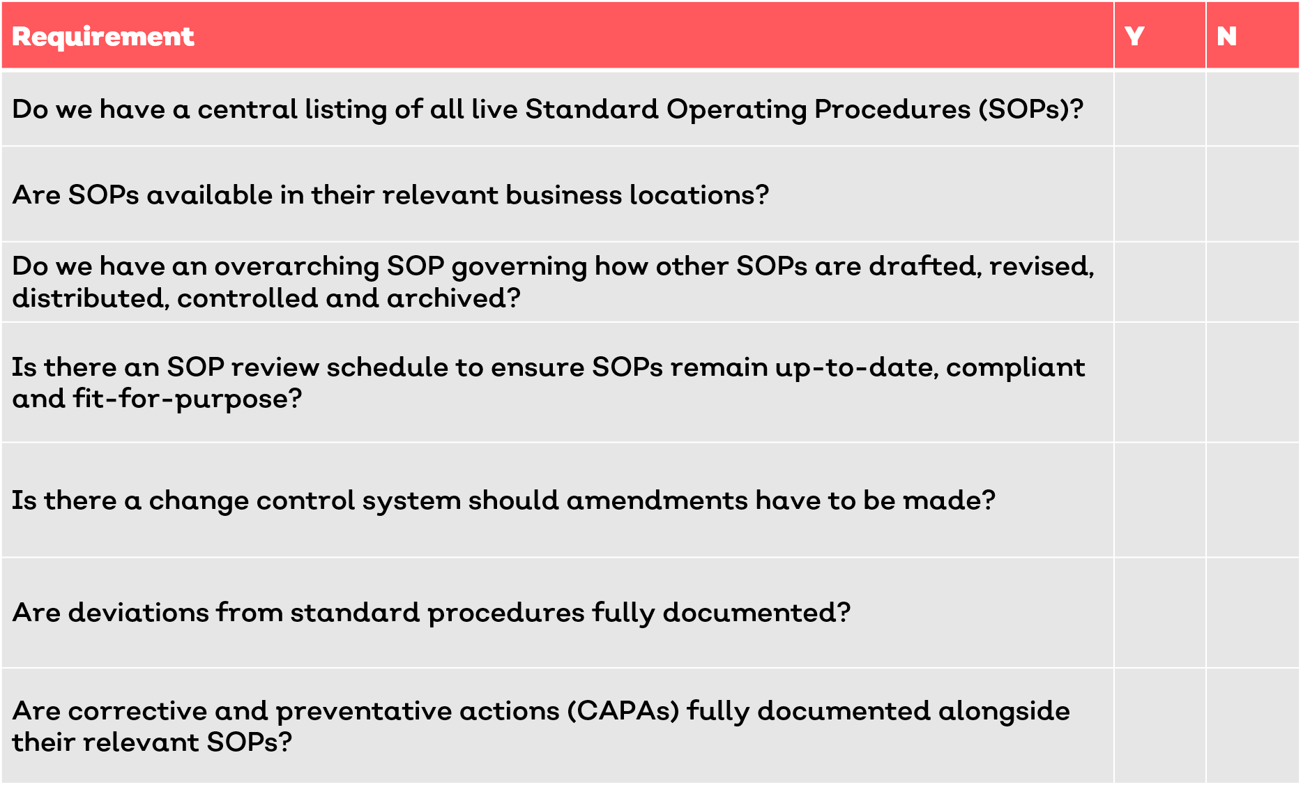 GxP SOP Requirements