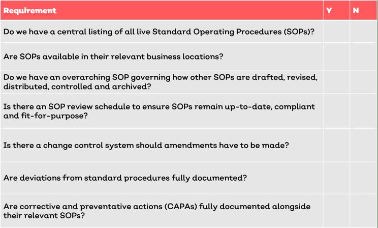 GxP SOP Requirements