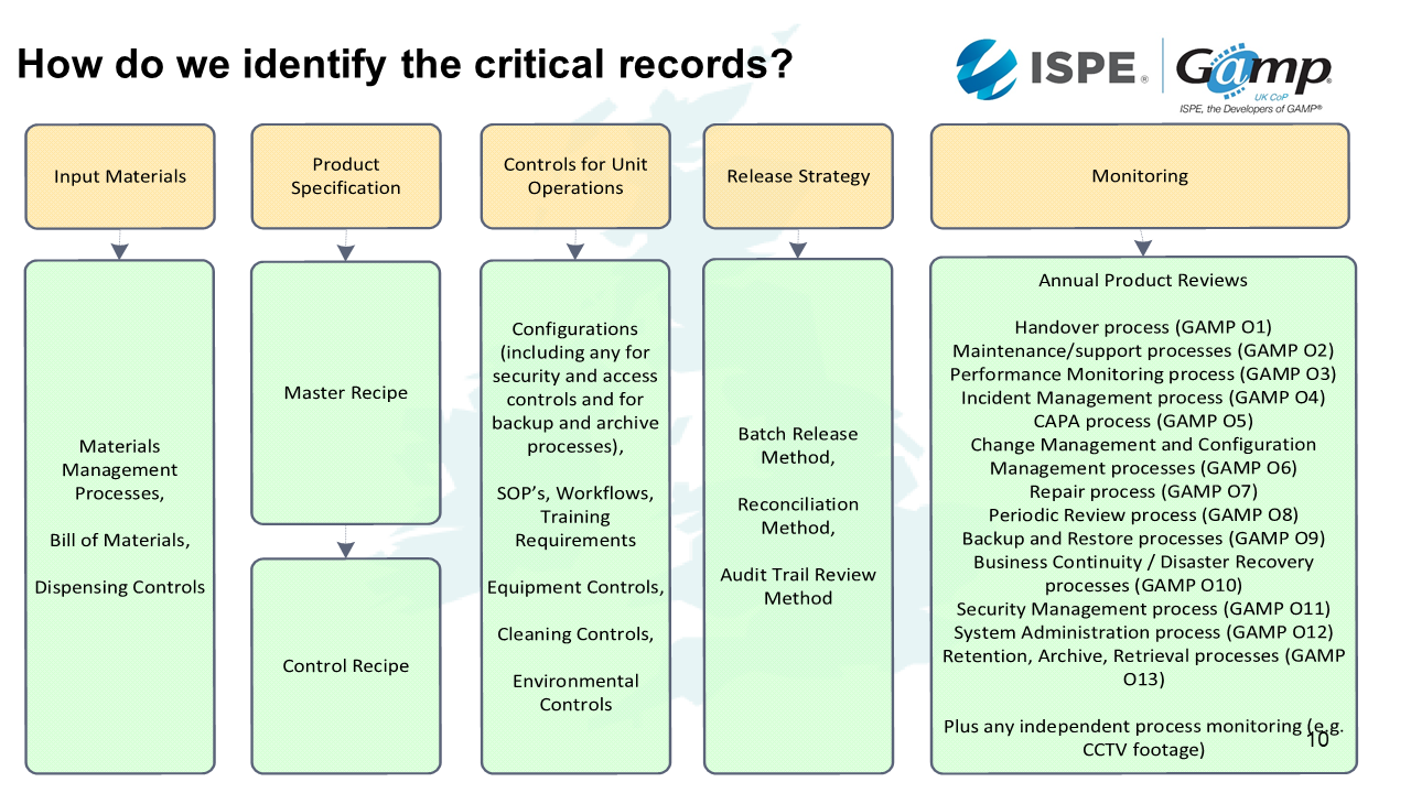 How we identify critical recrds 3
