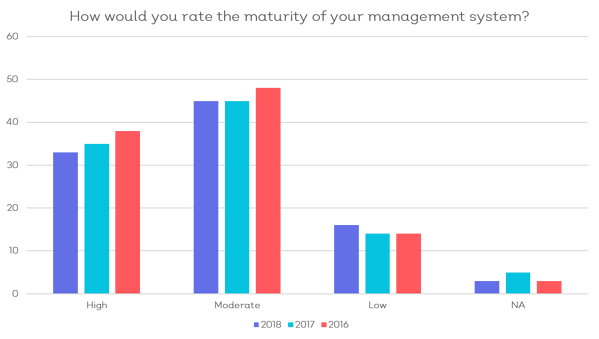 How would you rate the maturity of your management system