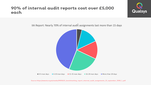 IIA Cost of auditing to the business
