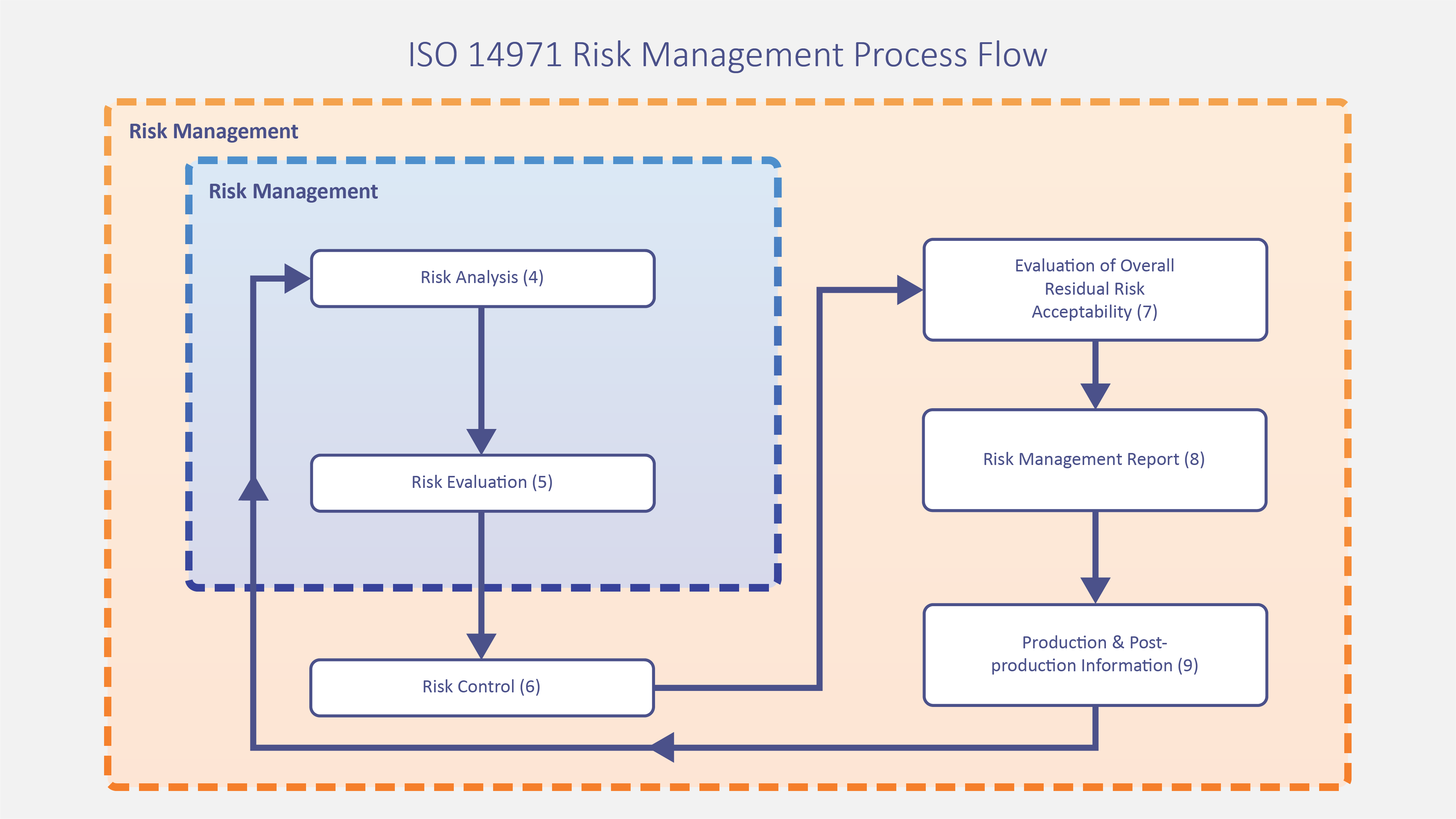 ISO 14971 Risk Management Process Flow
