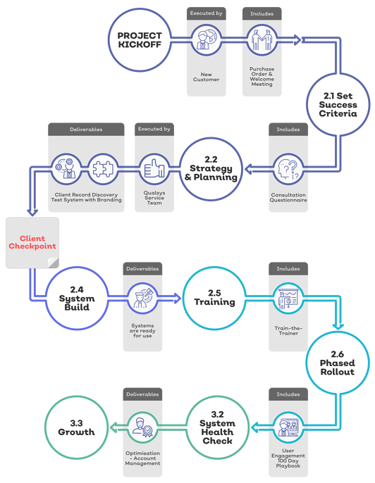 Implementation Journey-1