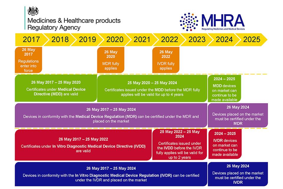 MHRA compliance roadmap