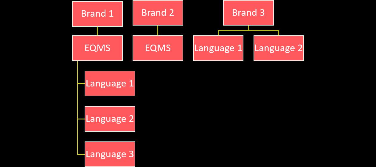 Multilingual EQMS