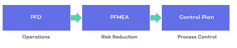PFMEA control plan