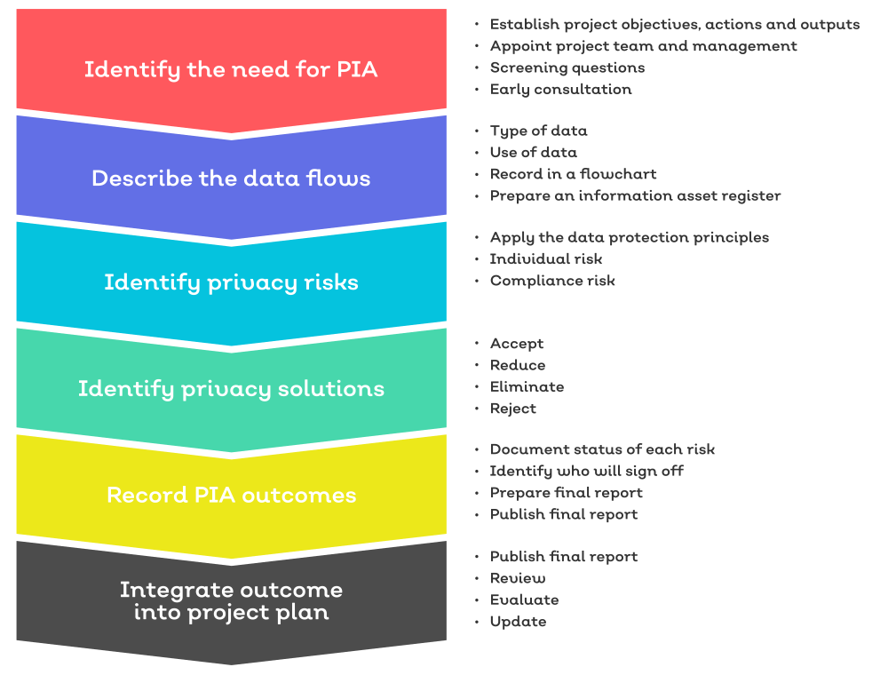PIA Process Map Simple.png