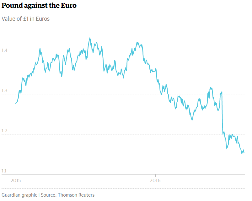Pound against the Euro.png