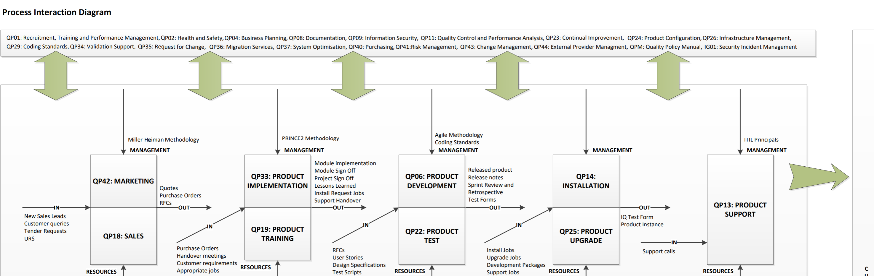 Qualsys process interaction map