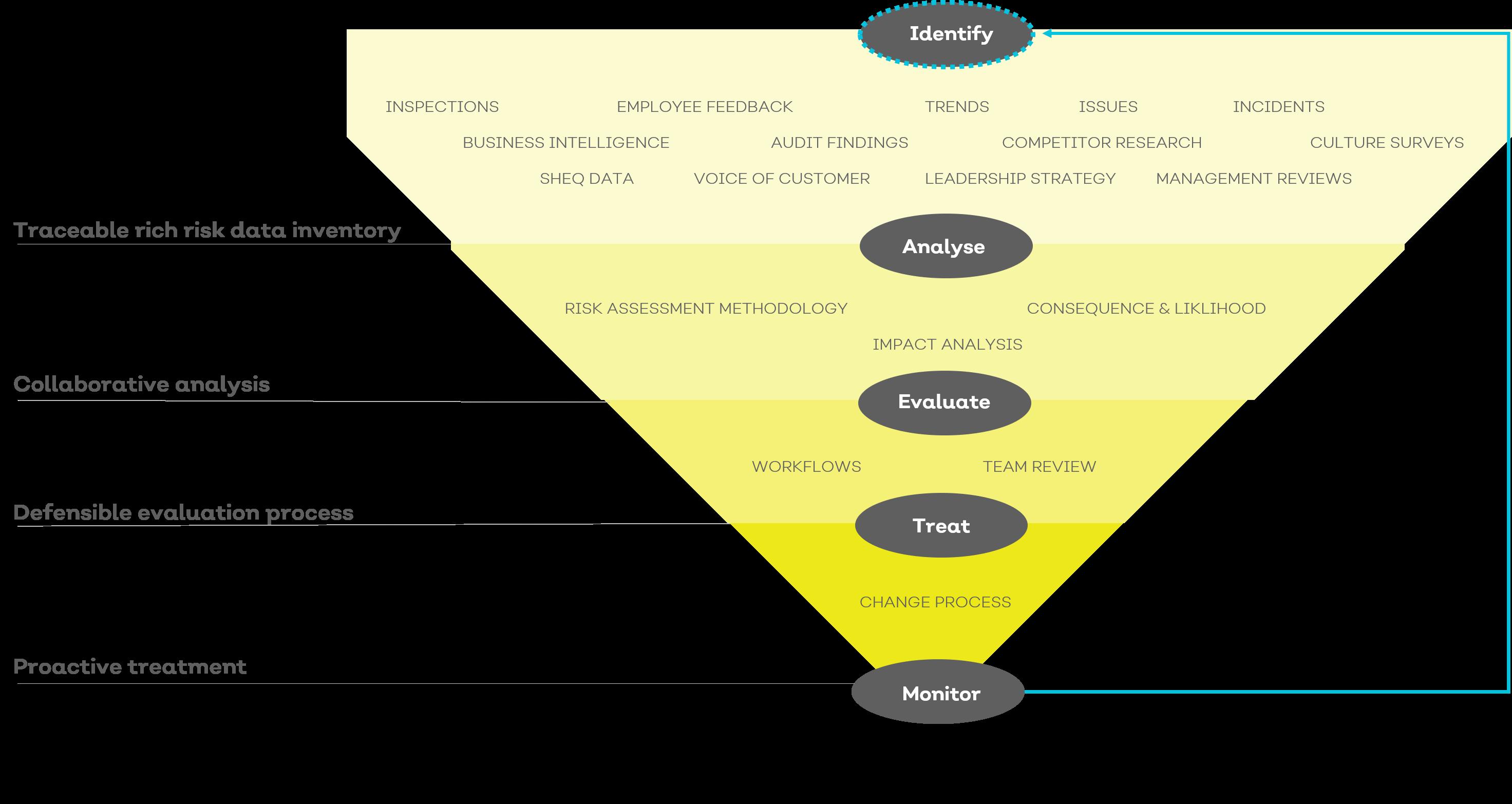 Risk assessment methodology 1