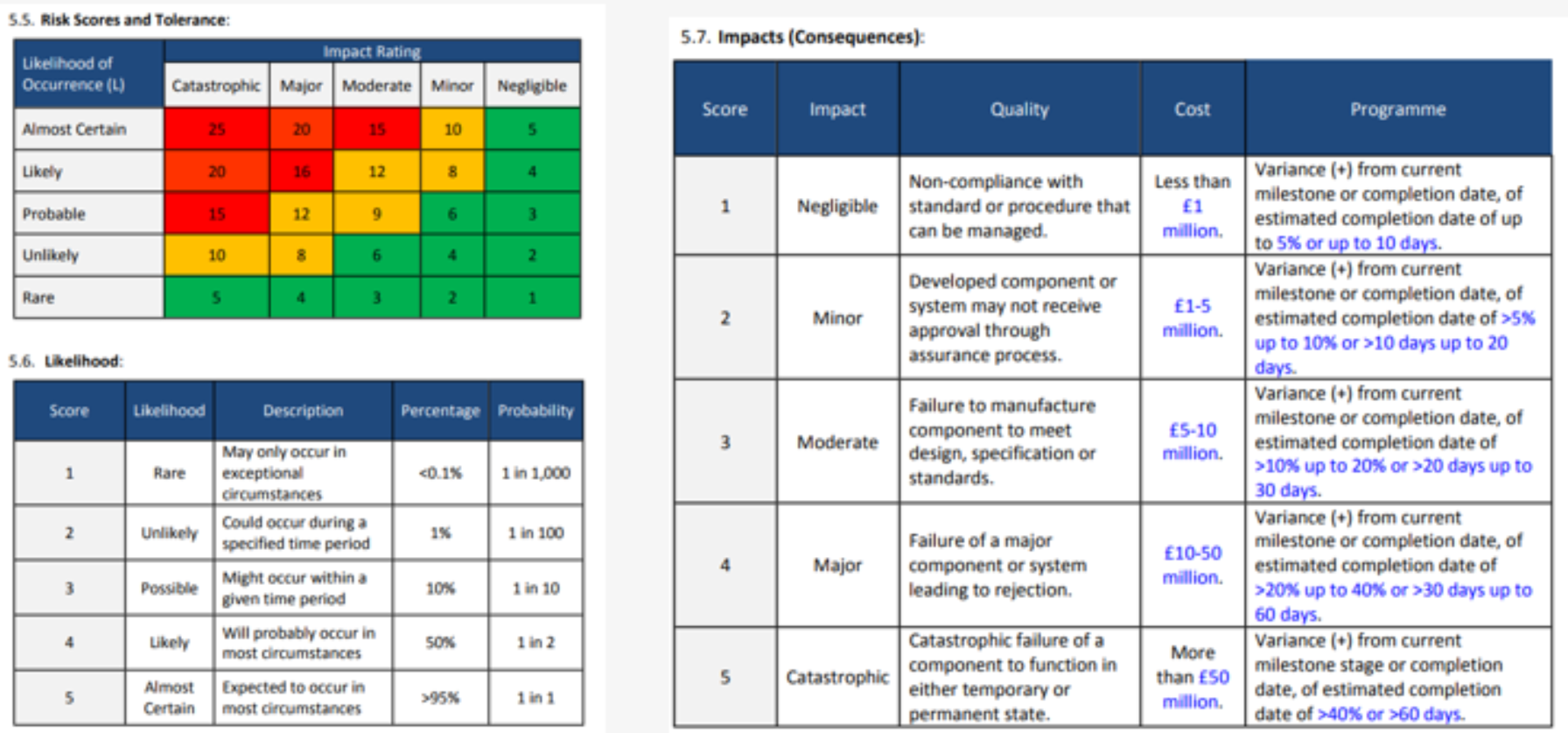 Risk impacts assessment