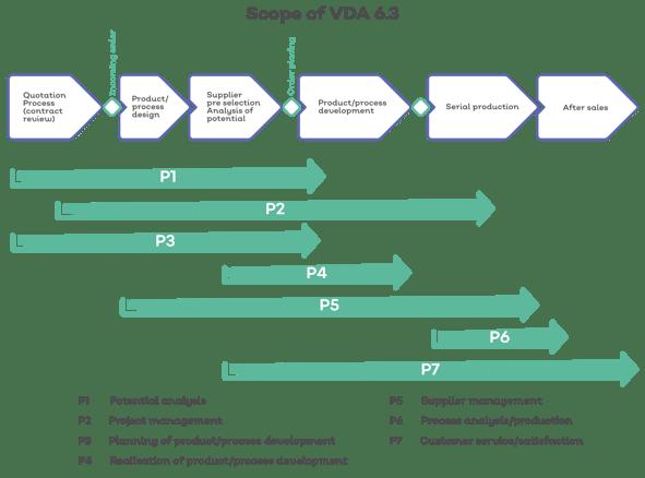 Scope of VDA 6.3