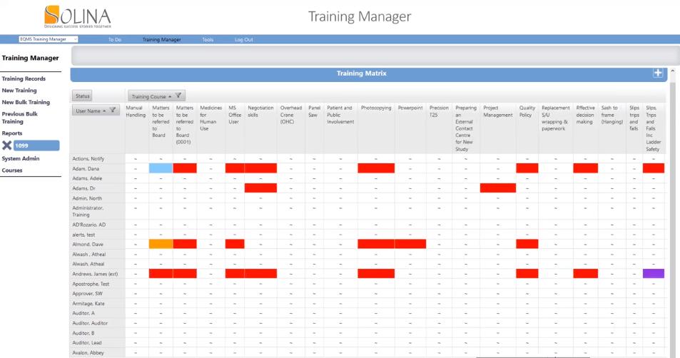 Solina training matrix