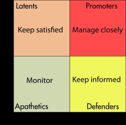 Stakeholder matrix.png
