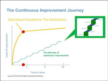The Continuous Improvement Journey2.jpg