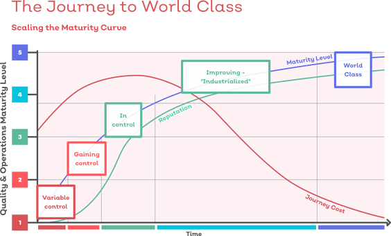 The Journey to World Class businesses