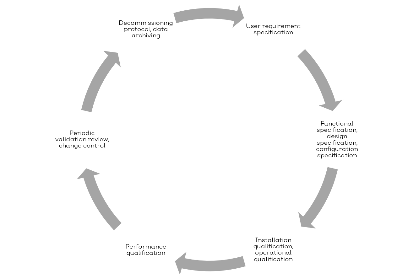The validation life cycle