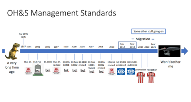 Timeline to develop ISO 45001