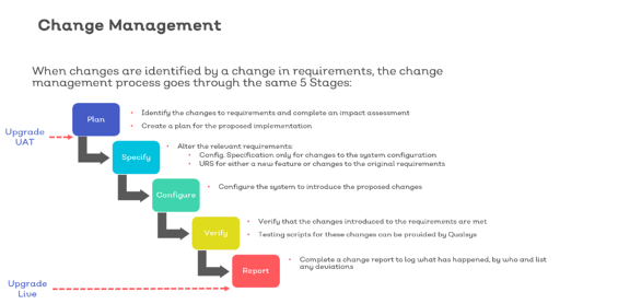 Validation change management qualsys