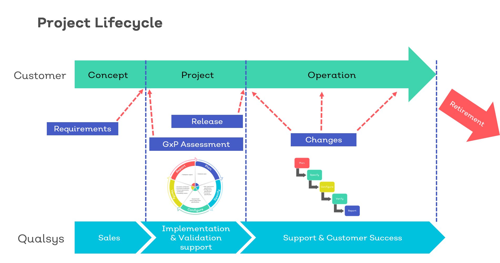 Validation project lifecycle