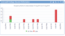 audit_findings_closure_performance_KPI.png