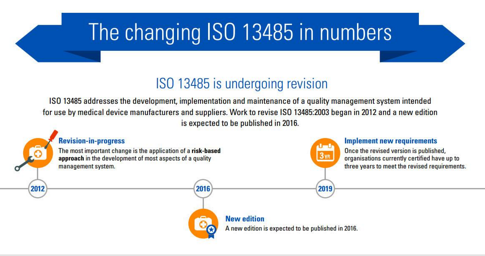 changes_to_ISO_13485_infographic.png