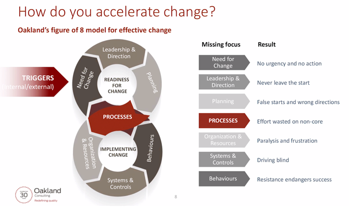 How to accelerate change