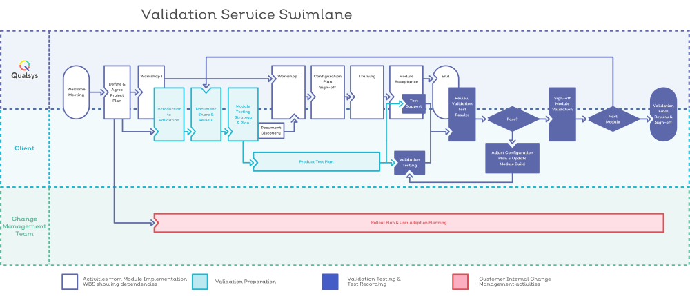Validation Service Swimlane