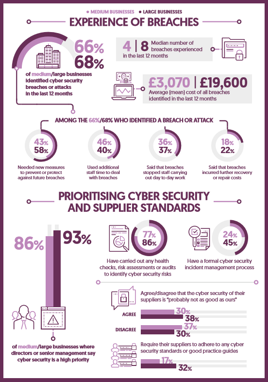 Click the image to read findings from the Government's survey