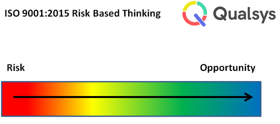 iso 9001 risk based thinking