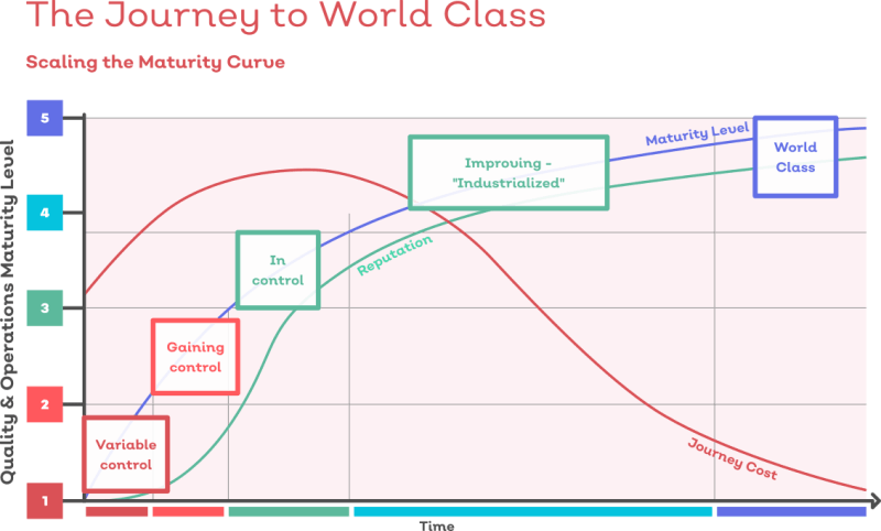The journey to world-class